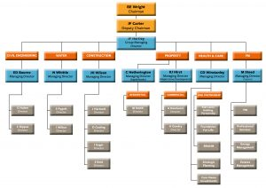 ewg_group-structure_jan18